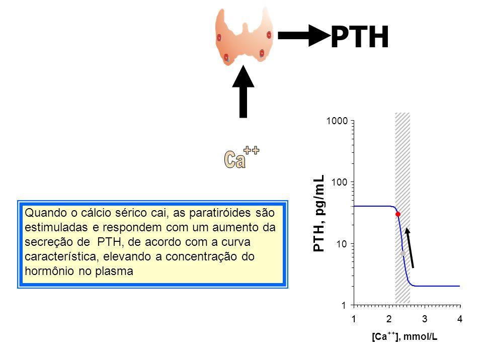 PTH PTH. 1000. Ca. ++ [Ca. ++ ], mmol/L. Ca. ++ 100.